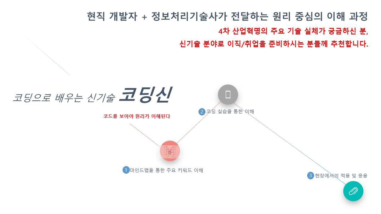 [교육일정변경] [1차] 코딩으로 배우는 신기술 코딩신
