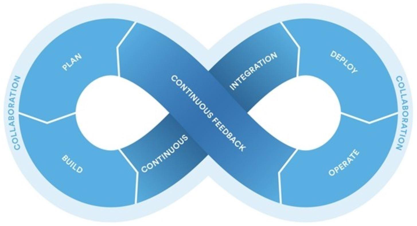 DevOps의 성공적인 적용을 위한 가이드 라인